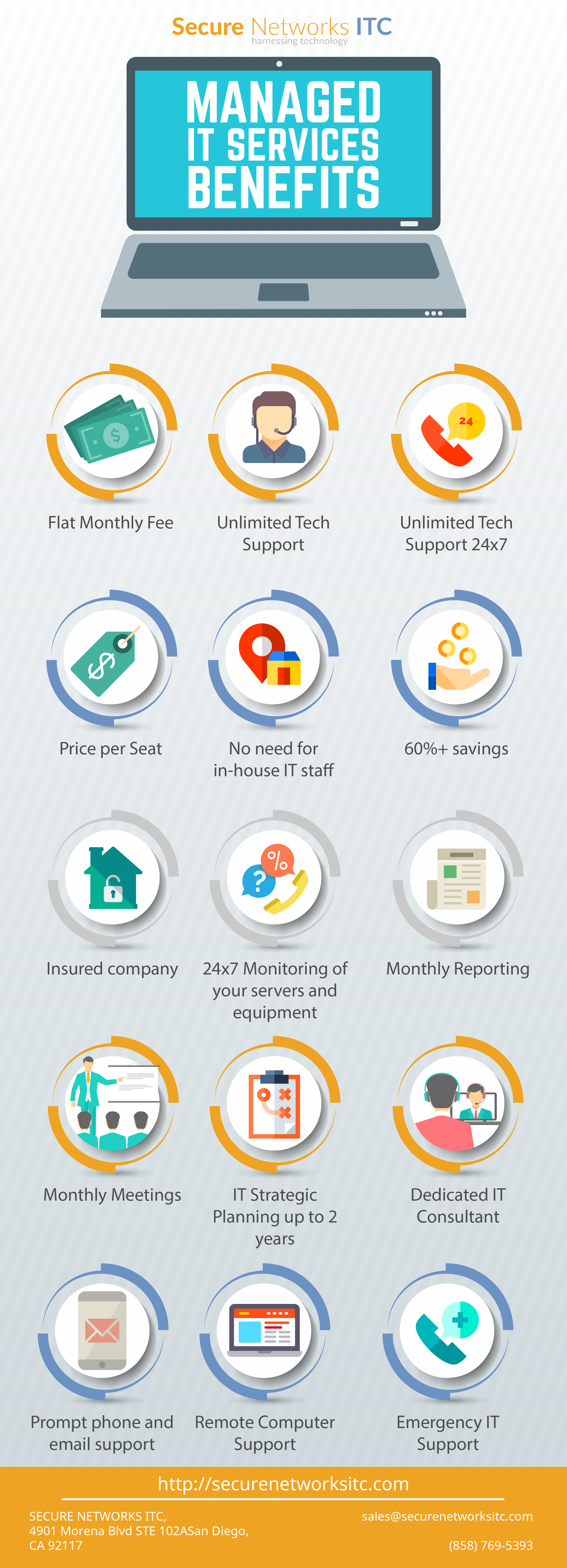 San Diego Managed IT Services Infographics